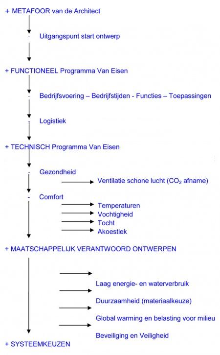 Ontwerpfilosofie klimaatontwerp - BK Wiki